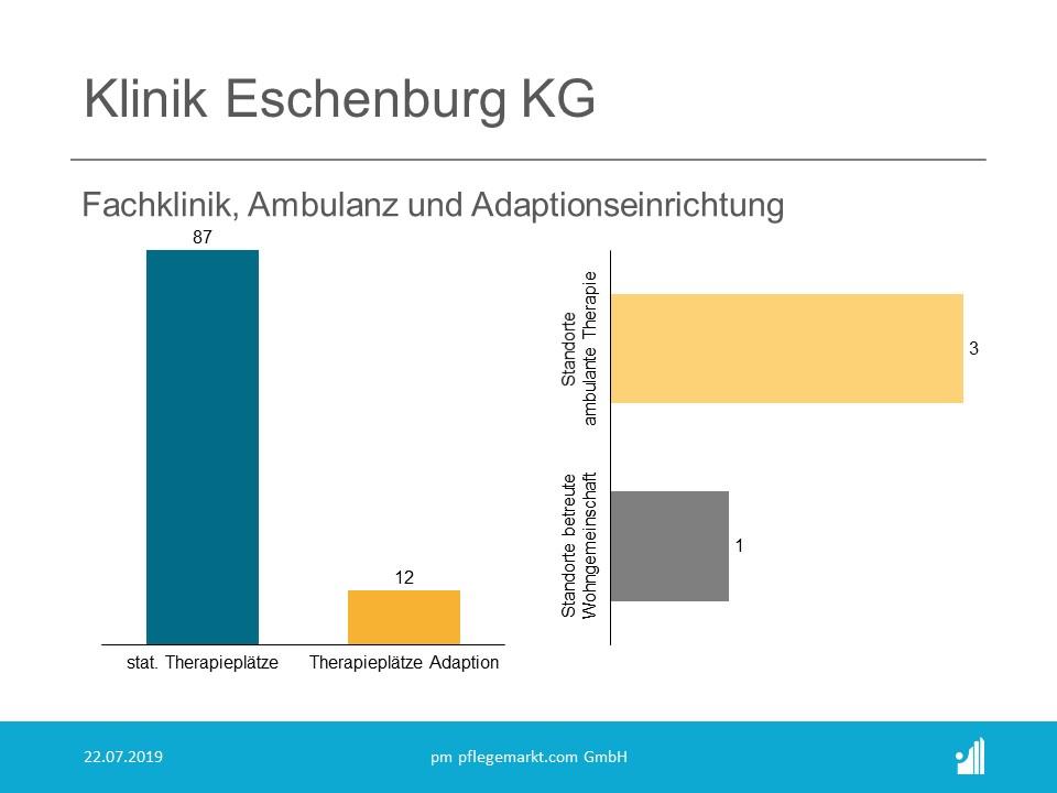 Median übernimmt Klinik Eschenburg.
