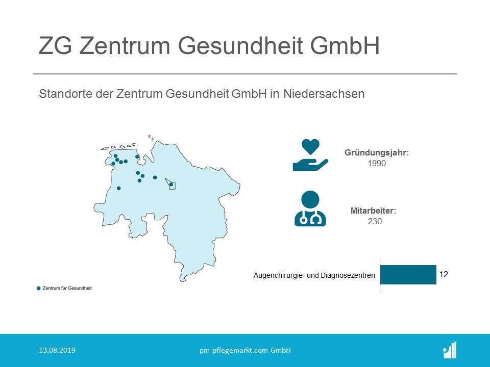 Die Zentrum Gesundheit GmbH