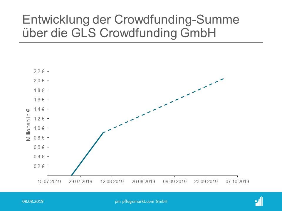 Finanzierung MVZ Prometheus GmbH