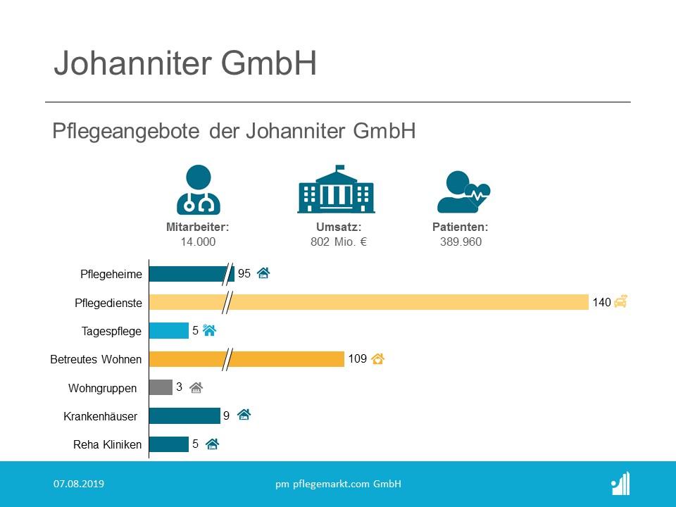 Johanniter übernimmt Ambulante Reha der Klinik am Stein in Dortmund Grafik