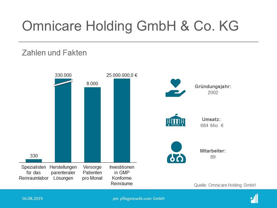 Omnicare Holding GmbH