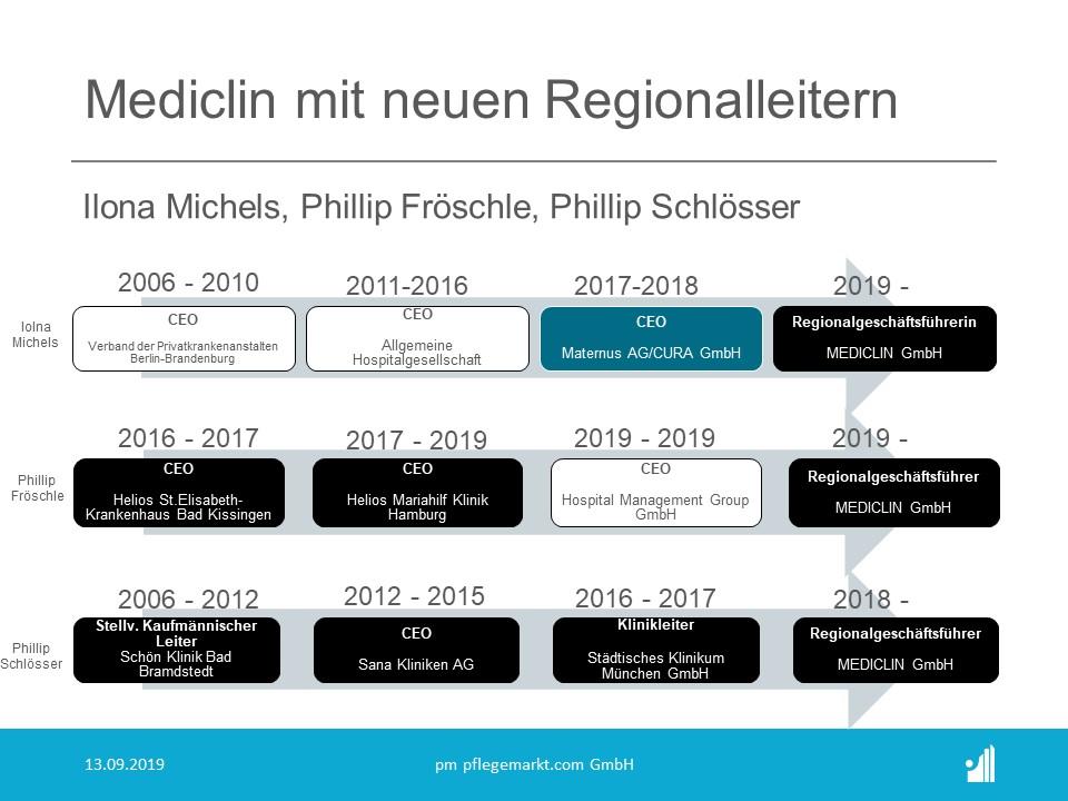 Mediclin mit neuen Regionalleitern