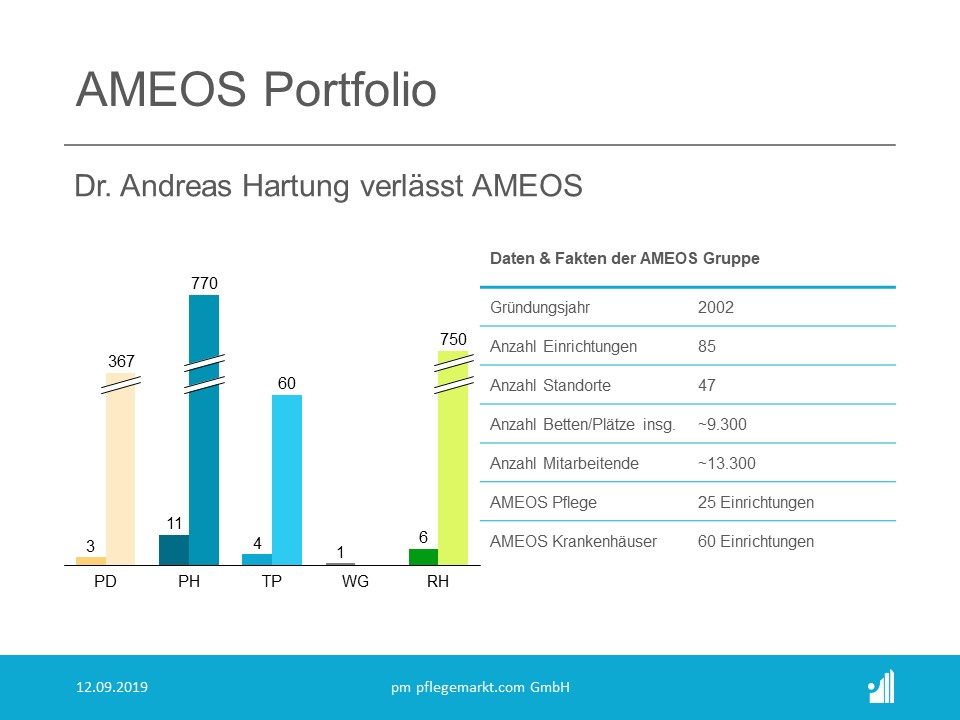 AMEOS Portfolio