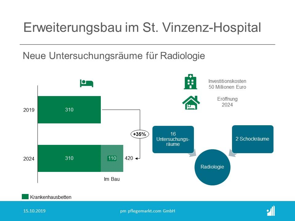 Das St.Vinzenz-Hospital erhöht sein Angebot auf 420 Betten