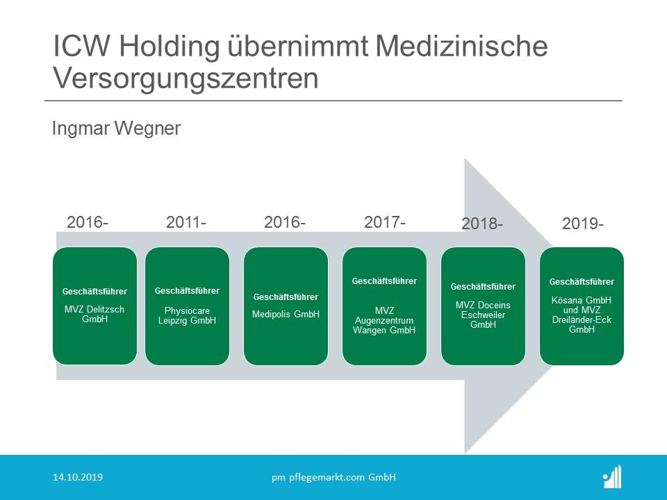 ICW Holding übernimmt das Medizinische Versorgungszentrum Dreiländereck