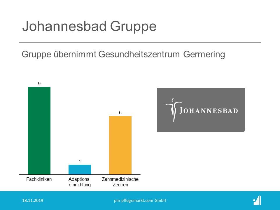 Johannesbad übernimmt Gesundheitszentrum Germering