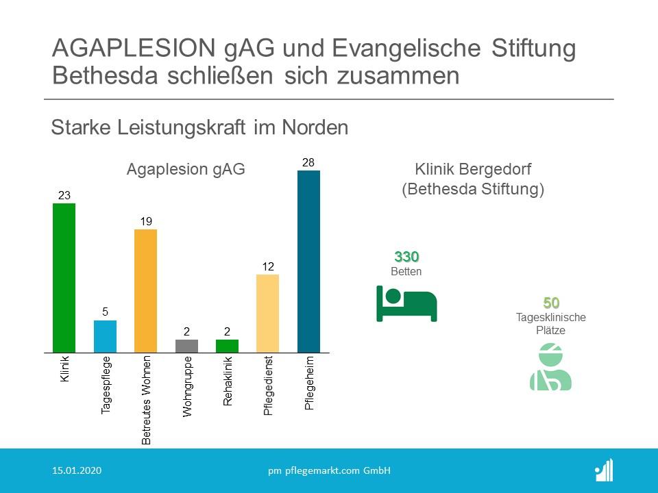 Agaplesion und Bethesda im Verbund Hamburg
