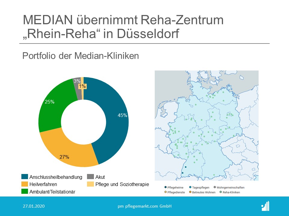 Median übernimmt Rhein-Reha