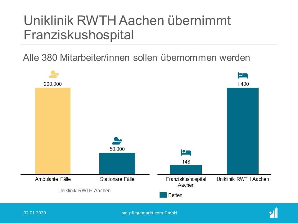 RWTH Aachen uebernimmt Aachener Franziskushospital