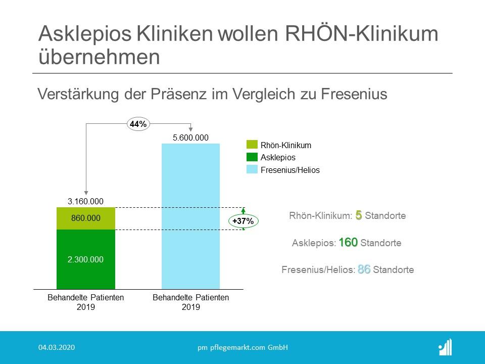 Asklepios will Rhön Klinikum übernehmen