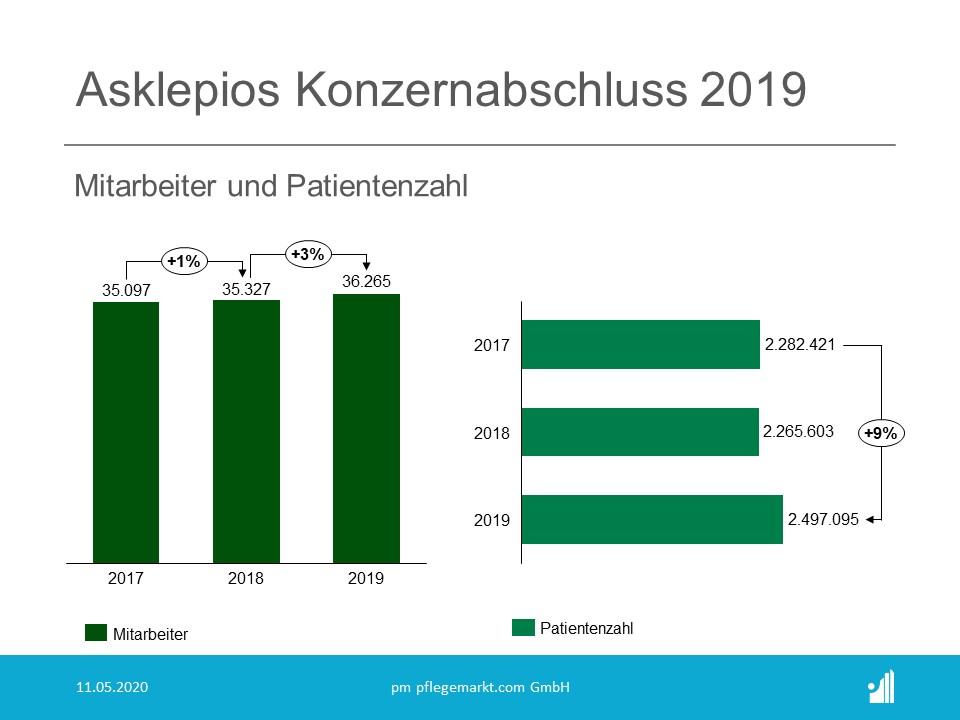 Asklepios Konzernabschluss 2019 Mitarbeiter und Patienten