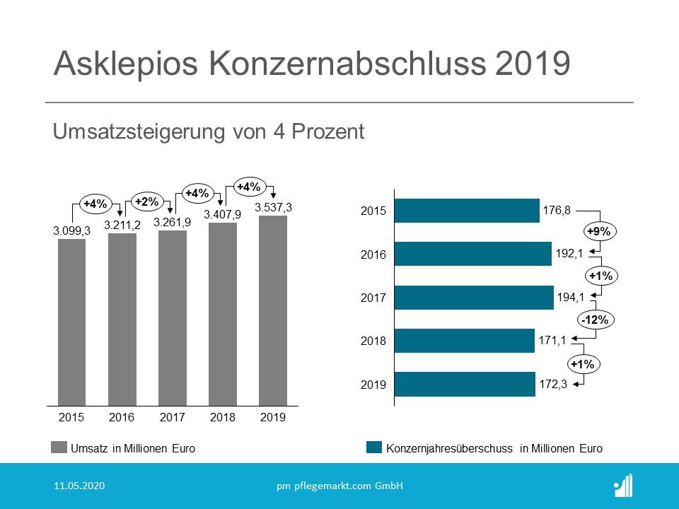 Asklepios Konzernabschluss 2019 Umsatz