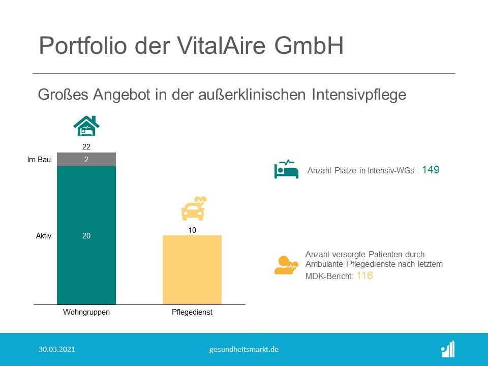 Portfolio der VitalAire GmbH