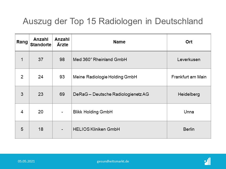 Auszug der Top 15 Radiologen in Deutschland